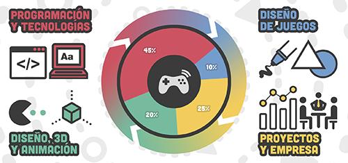 grados-videojuegos